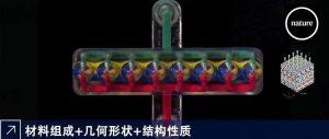 哈佛:多材料多喷嘴,高频无缝切换3D打印系统实现功能器件制造
