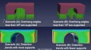 数值模拟在SLM成型过程中的应用