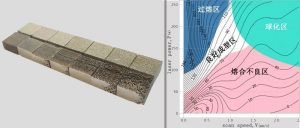 从科学研究到工程实践,利用简化的模型分析确定3D打印工艺框架