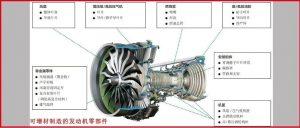 航空发动机中整体金属构件的增材制造技术应用与发展趋势