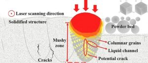 华中科大:开发用于增材制造的新型抗裂纹、高性能铝合金