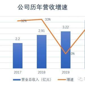 铂力特:2020年度营收4.17亿,总利润9383.28万