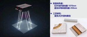 华南理工杨永强教授团队在新一代SLM技术领域的研究进展