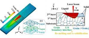 通过相场模拟,获得金属3D打印过程中的晶粒演化特点,实现微观结构精准控制