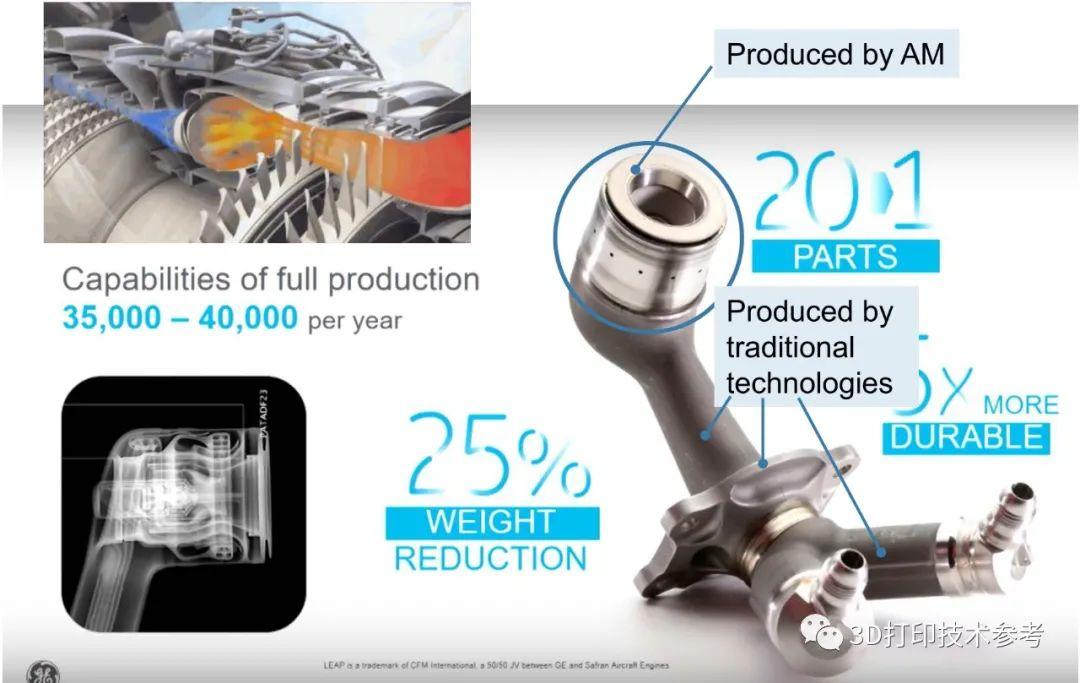 GE 3D打印燃油喷嘴制造数量突破10万件,回顾 GE 增材的发展之路