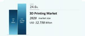 深度分析!十张图看2021年全球3D打印行业市场规模与竞争格局 中美合计占一半